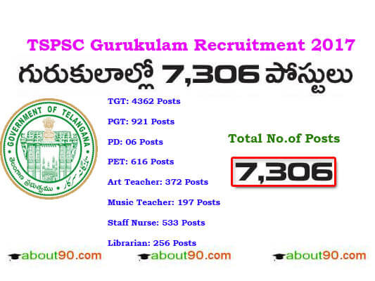 TS Gurukulam Recruitment 2017