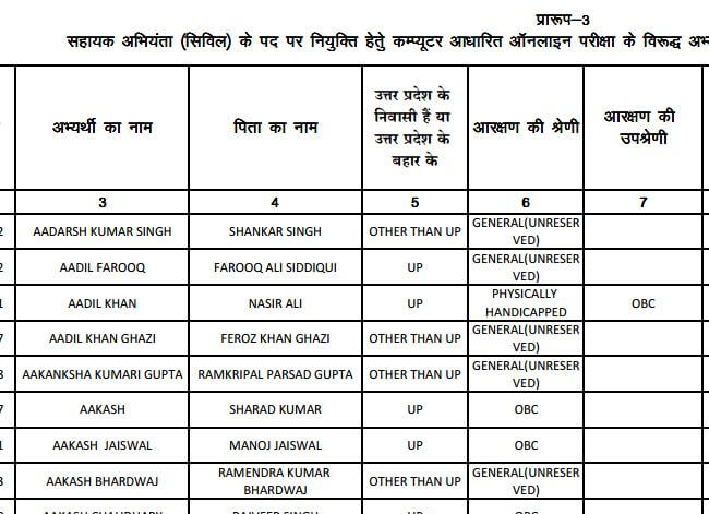 UP Jal Nigam results